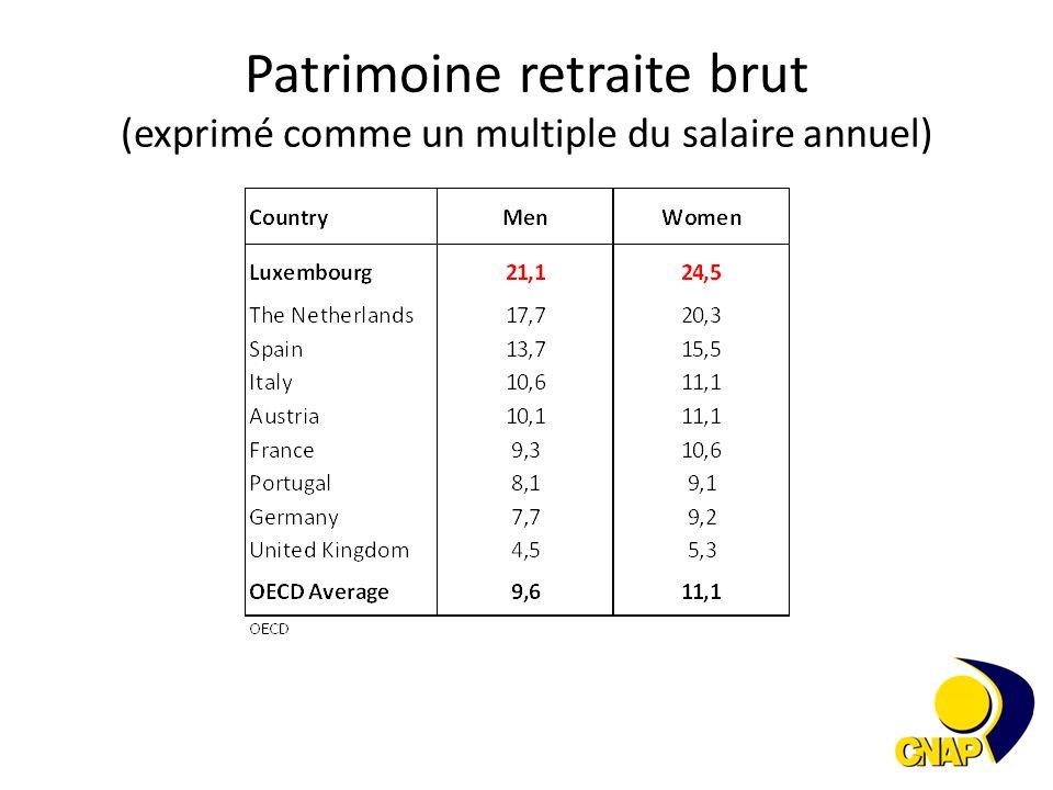 salaire annuel brut