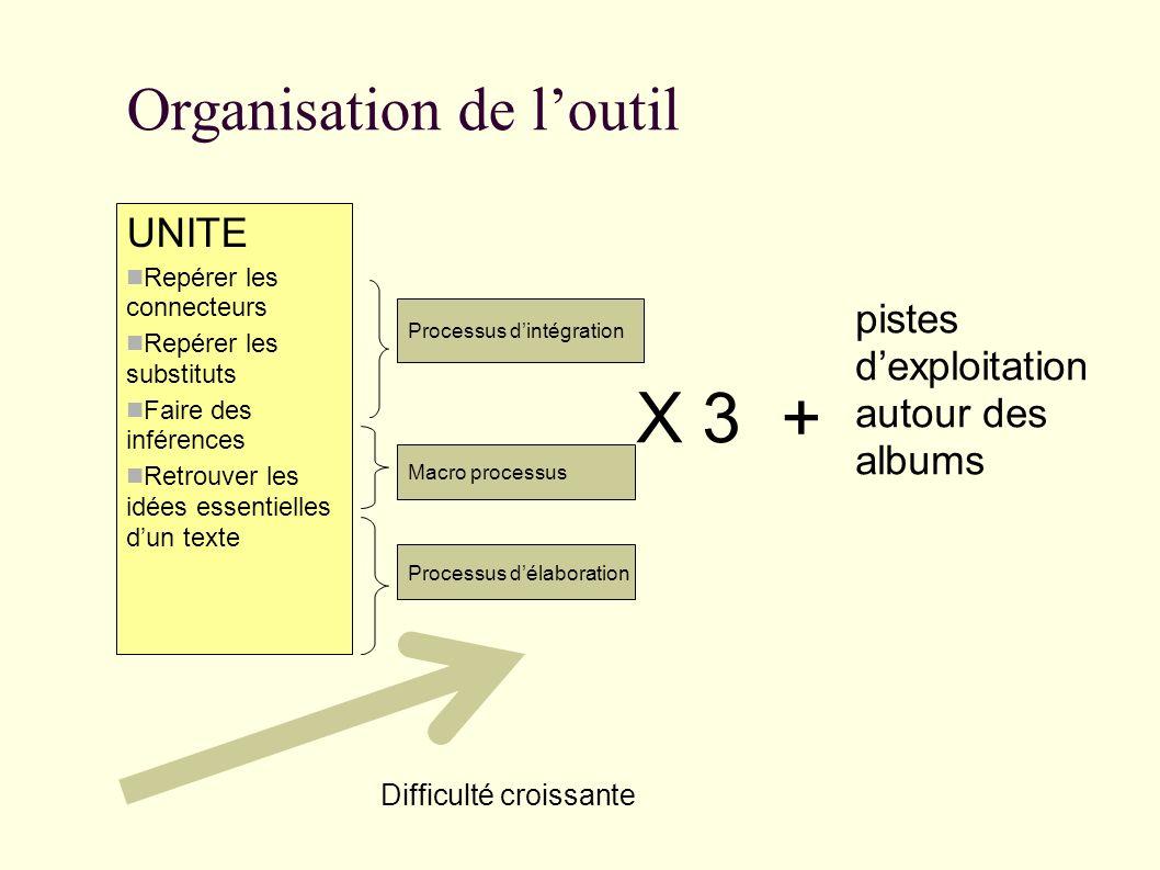 Organisation de l'outil UNITE Repérer les connecteurs Repérer les substituts Faire des inférences Retrouver les idées essentielles d'un texte X 3 + Difficulté croissante pistes d'exploitation autour des albums Processus d'intégration Macro processus Processus d'élaboration