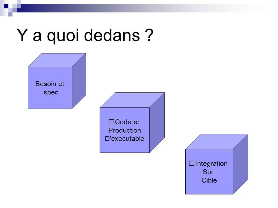 Y a quoi dedans Besoin et spec Code et Production D'executable Intégration Sur Cible
