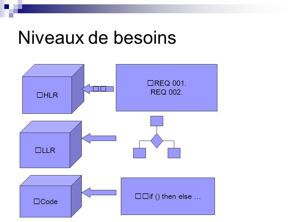 Niveaux de besoins HLR LLR Code REQ 001. REQ 002. if () then else …