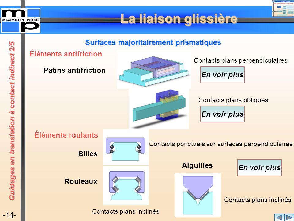 La liaison glissière -14- Surfaces majoritairement prismatiques Contacts plans perpendiculaires Patins antifriction Contacts plans obliques Éléments a