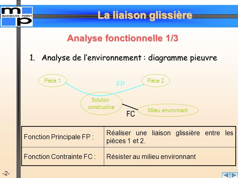 La liaison glissière -3- Analyse fonctionnelle 2/3 2.Décomposition de la fonction principale en fonctions techniques FP Réaliser une liaison glissière entre les pièces S1 et S2 FT1 Positionner les deux pièces entre elles FT2 Permettre un mouvement relatif de translation suivant un axe FT3Transmettre les efforts L'objectif final de la décomposition consiste à déterminer les solutions constructives (association de composants technologiques) afin de réaliser ces fonctions techniques.