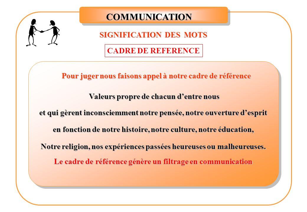 slide_2 m ragondet instructeur communication signification des mots les