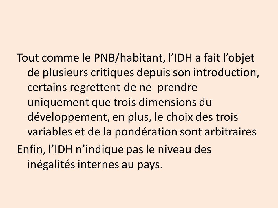 Tout comme le PNB/habitant, l'IDH a fait l'objet de plusieurs critiques depuis son introduction, certains regrettent de ne prendre uniquement que trois dimensions du développement, en plus, le choix des trois variables et de la pondération sont arbitraires Enfin, l'IDH n'indique pas le niveau des inégalités internes au pays.