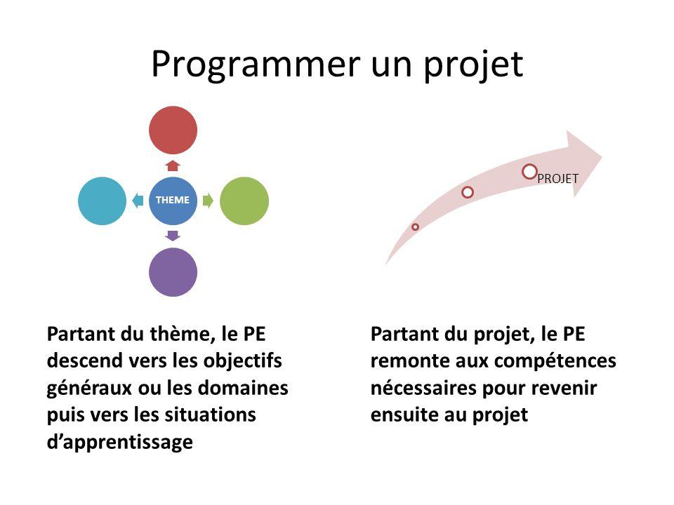 Programmer un projet THEME PROJET Partant du thème, le PE descend vers les objectifs généraux ou les domaines puis vers les situations d'apprentissage Partant du projet, le PE remonte aux compétences nécessaires pour revenir ensuite au projet