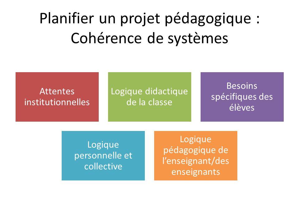 Planifier un projet pédagogique : Cohérence de systèmes Attentes institutionnelles Logique didactique de la classe Besoins spécifiques des élèves Logique personnelle et collective Logique pédagogique de l'enseignant/des enseignants