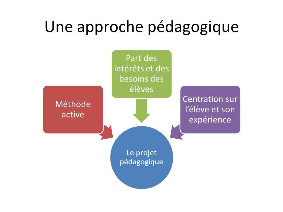 Une approche pédagogique Le projet pédagogique Méthode active Part des intérêts et des besoins des élèves Centration sur l'élève et son expérience
