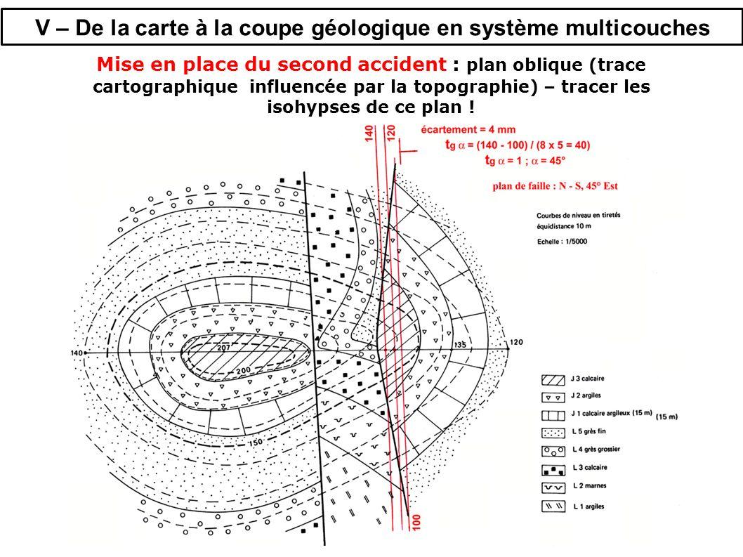 V – De la carte à la coupe géologique en système multicouches Mise en place du second accident : plan oblique (trace cartographique influencée par la topographie) – tracer les isohypses de ce plan !