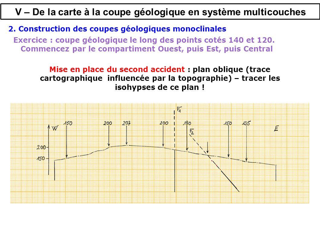 V – De la carte à la coupe géologique en système multicouches Mise en place du second accident : plan oblique (trace cartographique influencée par la topographie) – tracer les isohypses de ce plan .