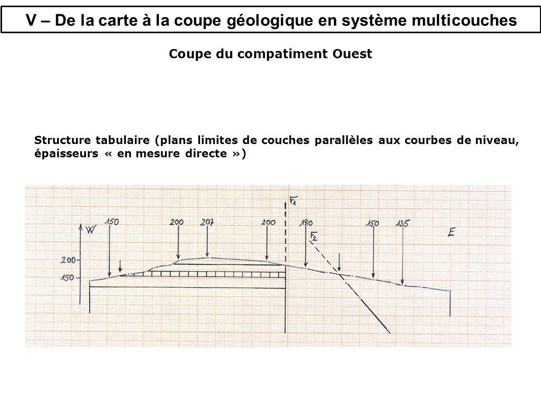 V – De la carte à la coupe géologique en système multicouches Coupe du compatiment Ouest Structure tabulaire (plans limites de couches parallèles aux courbes de niveau, épaisseurs « en mesure directe »)
