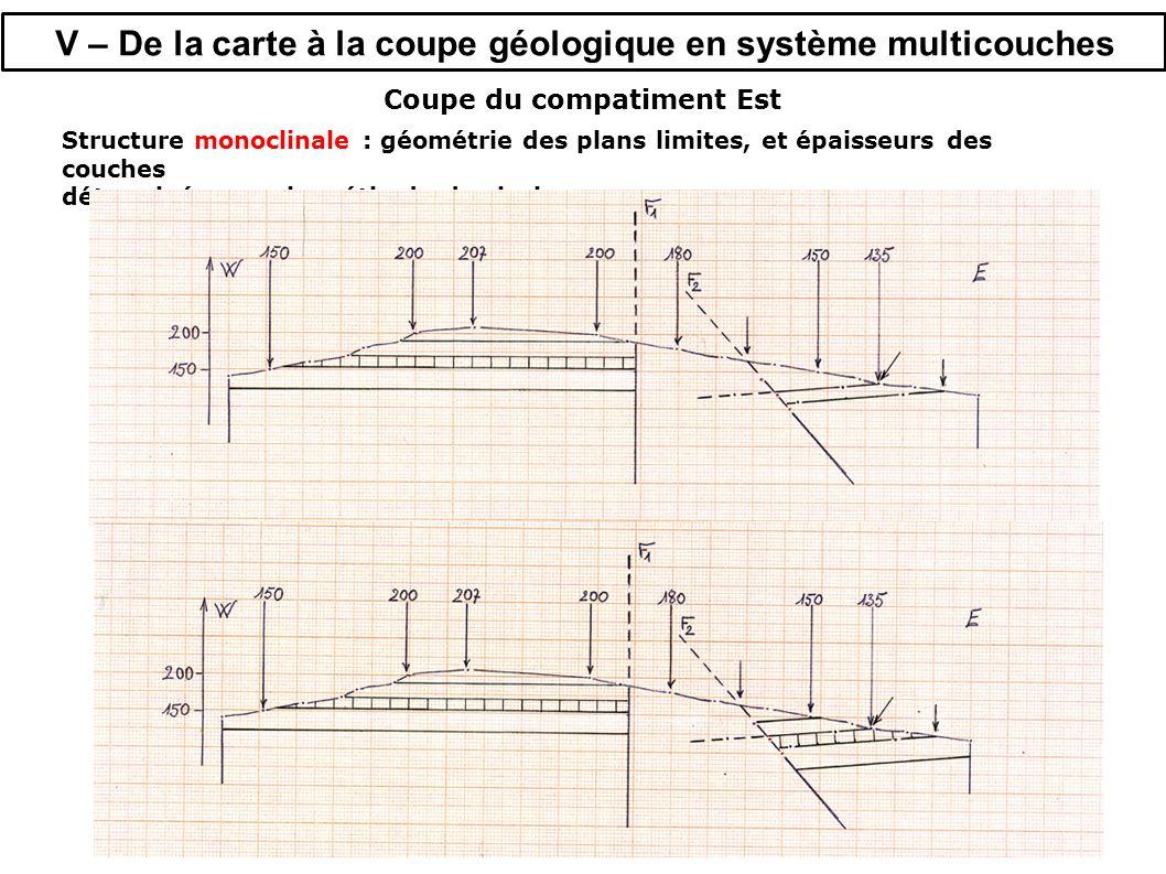 V – De la carte à la coupe géologique en système multicouches Coupe du compatiment Est Structure monoclinale : géométrie des plans limites, et épaisseurs des couches déterminées par la méthode des isohypses.