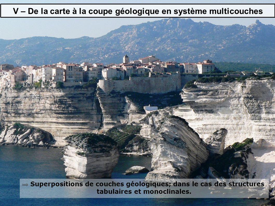  Superpositions de couches géologiques; dans le cas des structures tabulaires et monoclinales.