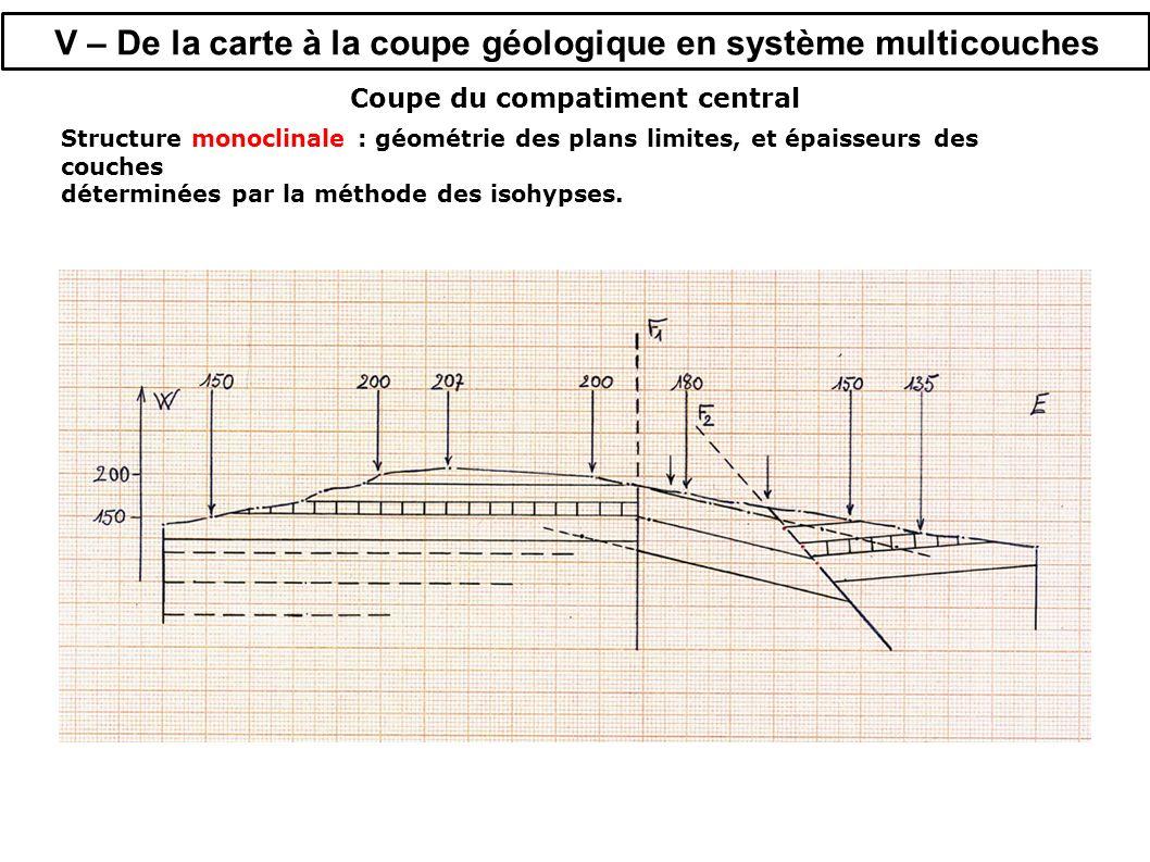 V – De la carte à la coupe géologique en système multicouches Coupe du compatiment central Structure monoclinale : géométrie des plans limites, et épaisseurs des couches déterminées par la méthode des isohypses.