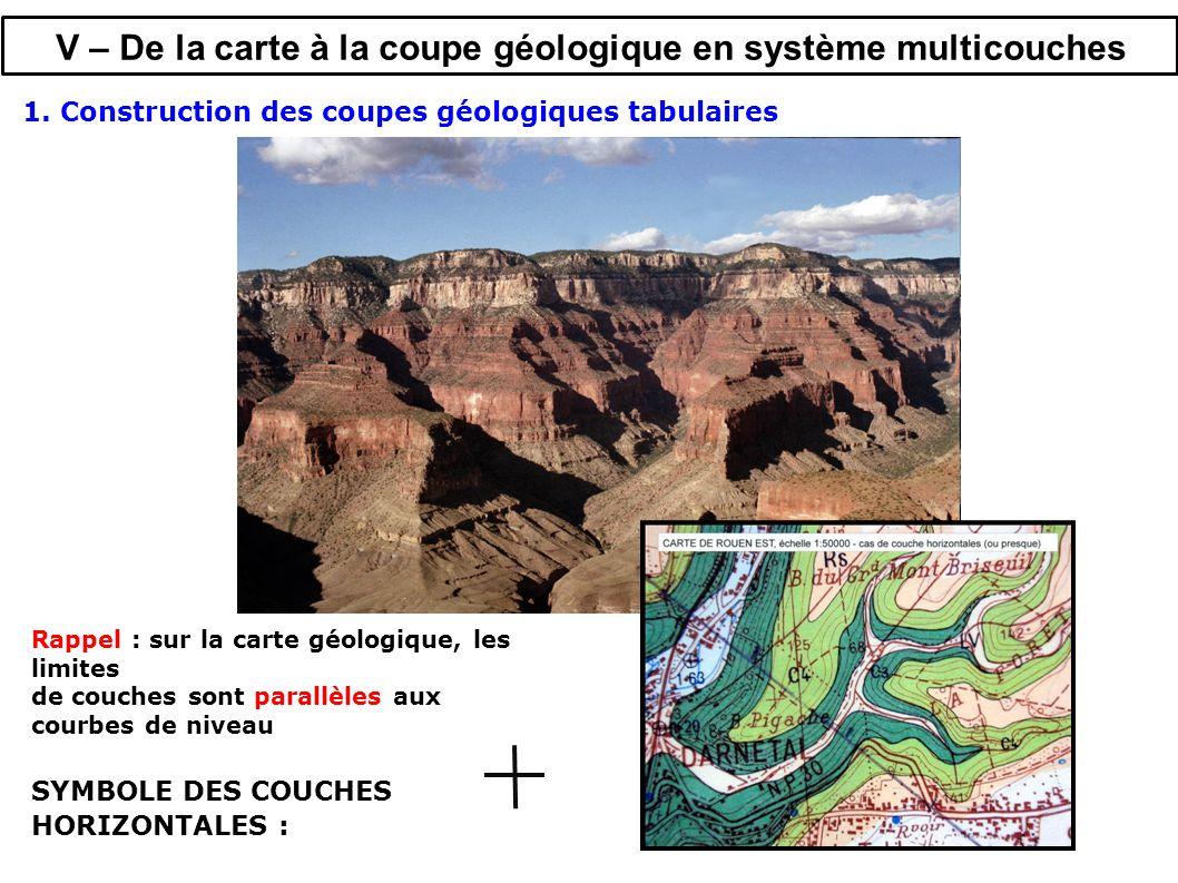 Rappel : sur la carte géologique, les limites de couches sont parallèles aux courbes de niveau SYMBOLE DES COUCHES HORIZONTALES : V – De la carte à la coupe géologique en système multicouches 1.