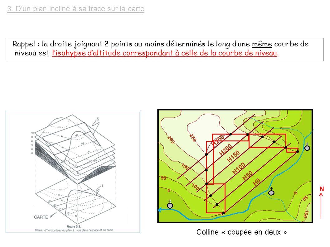 Rappel : la droite joignant 2 points au moins déterminés le long d'une même courbe de niveau est l'isohypse d'altitude correspondant à celle de la courbe de niveau.