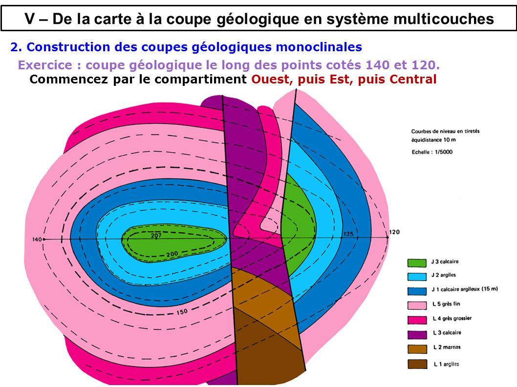 Exercice : coupe géologique le long des points cotés 140 et 120.