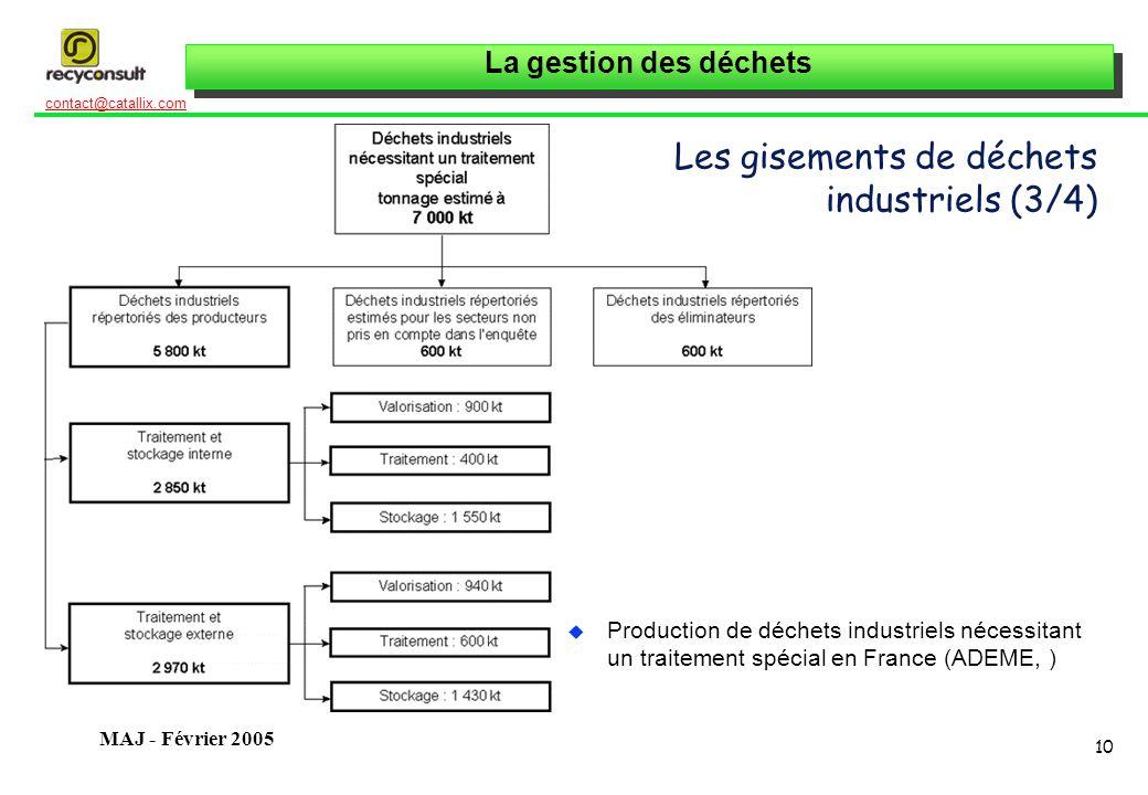 La gestion des déchets 10 contact@catallix.com MAJ - Février 2005 Les gisements de déchets industriels (3/4) u Production de déchets industriels nécessitant un traitement spécial en France (ADEME, )