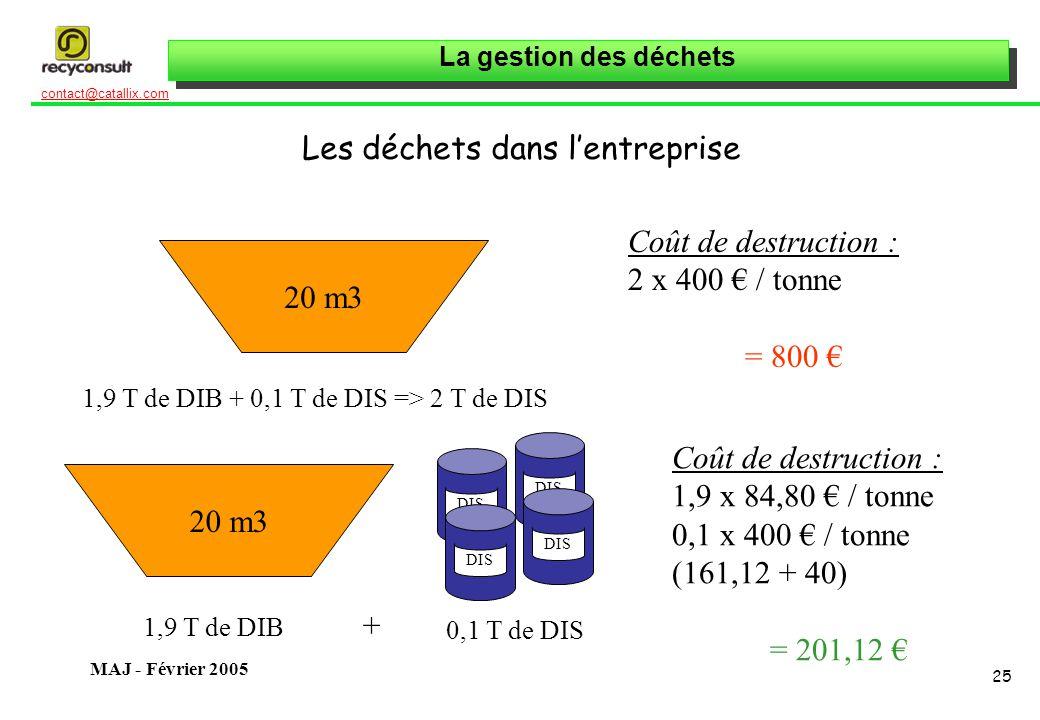 La gestion des déchets 25 contact@catallix.com MAJ - Février 2005 Les déchets dans lentreprise 20 m3 1,9 T de DIB + 0,1 T de DIS => 2 T de DIS Coût de destruction : 2 x 400 / tonne = 800 20 m3 DIS 1,9 T de DIB + 0,1 T de DIS Coût de destruction : 1,9 x 84,80 / tonne 0,1 x 400 / tonne (161,12 + 40) = 201,12