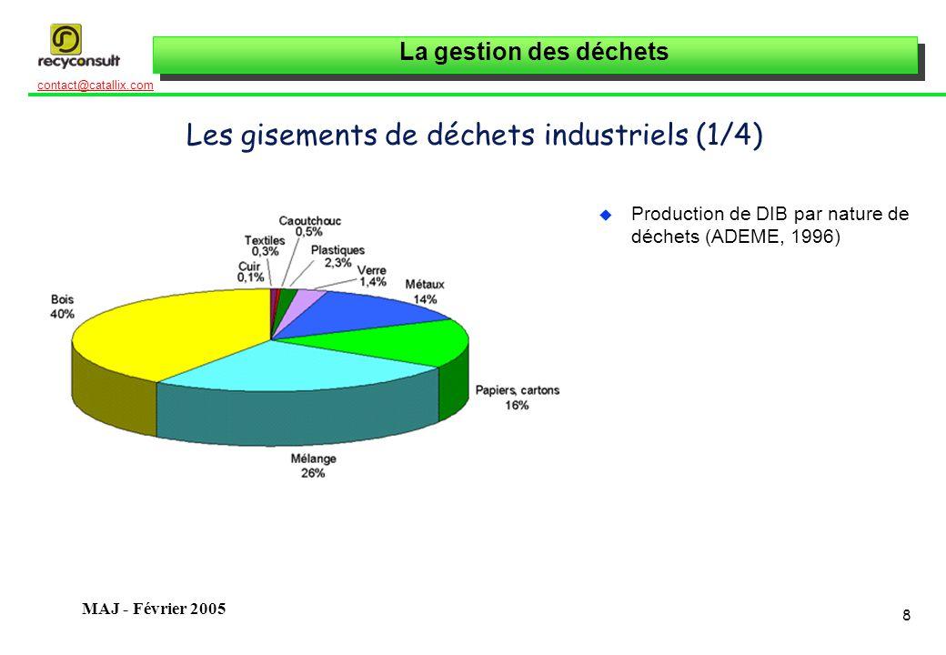 La gestion des déchets 8 contact@catallix.com MAJ - Février 2005 Les gisements de déchets industriels (1/4) u Production de DIB par nature de déchets (ADEME, 1996)