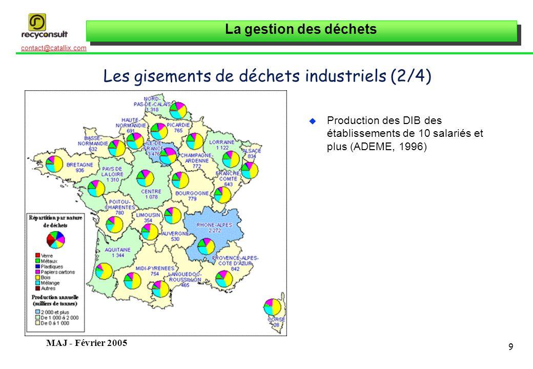 La gestion des déchets 9 contact@catallix.com MAJ - Février 2005 Les gisements de déchets industriels (2/4) u Production des DIB des établissements de