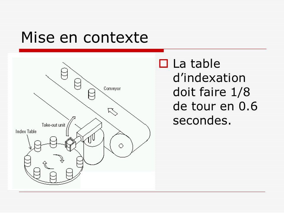 Mise en contexte La table dindexation doit faire 1/8 de tour en 0.6 secondes.