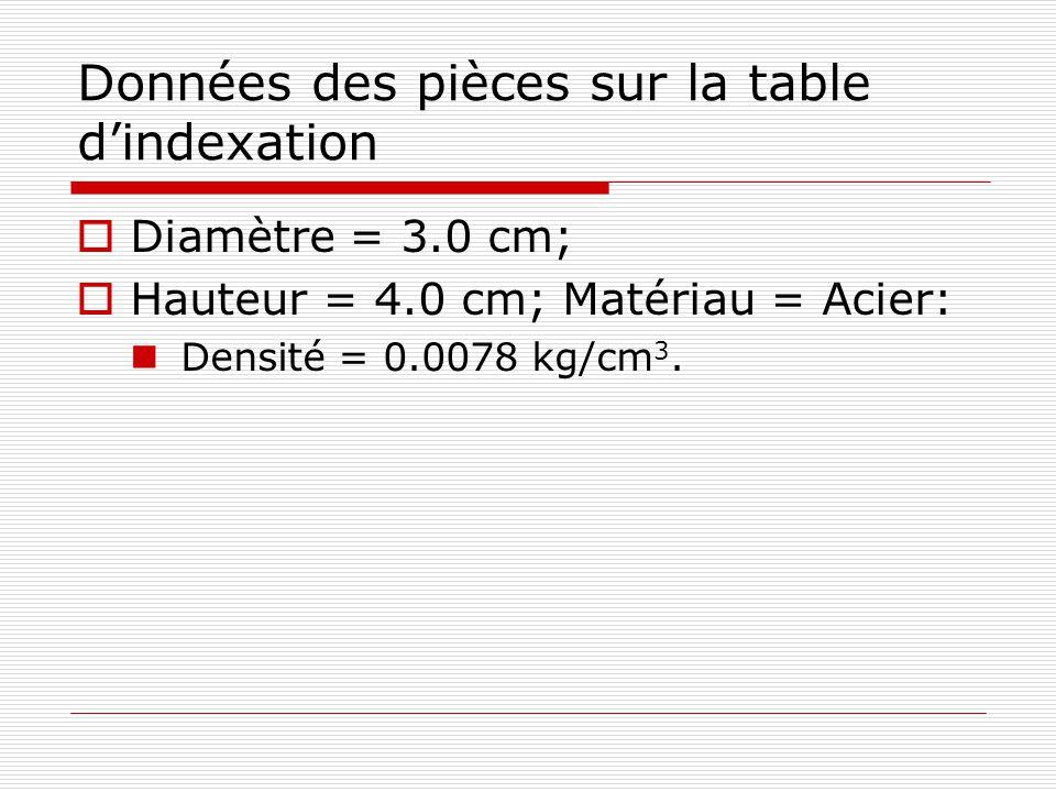 Données des pièces sur la table dindexation Diamètre = 3.0 cm; Hauteur = 4.0 cm; Matériau = Acier: Densité = 0.0078 kg/cm 3.