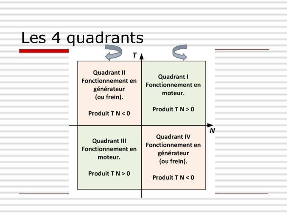 Modes de fonctionnement à 1 quadrant 1 quadrant moteur.