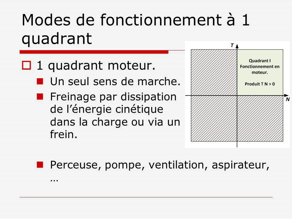 Bilan Redresseur à diodes: Tension de sortie constante; Redresseur à Thyristors: Tension variable en fonction des angles damorçage des gâchettes.