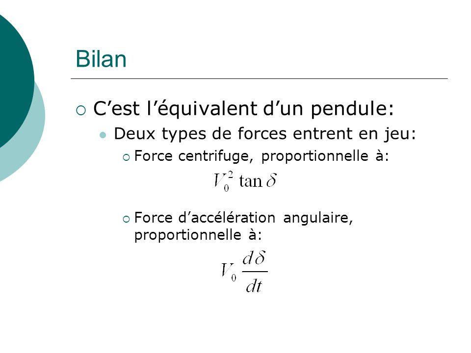 Bilan Cest léquivalent dun pendule: Deux types de forces entrent en jeu: Force centrifuge, proportionnelle à: Force daccélération angulaire, proportionnelle à:
