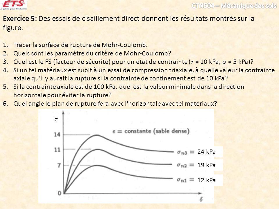 Exercice 5: Des essais de cisaillement direct donnent les résultats montrés sur la figure. 1.Tracer la surface de rupture de Mohr-Coulomb. 2.Quels son