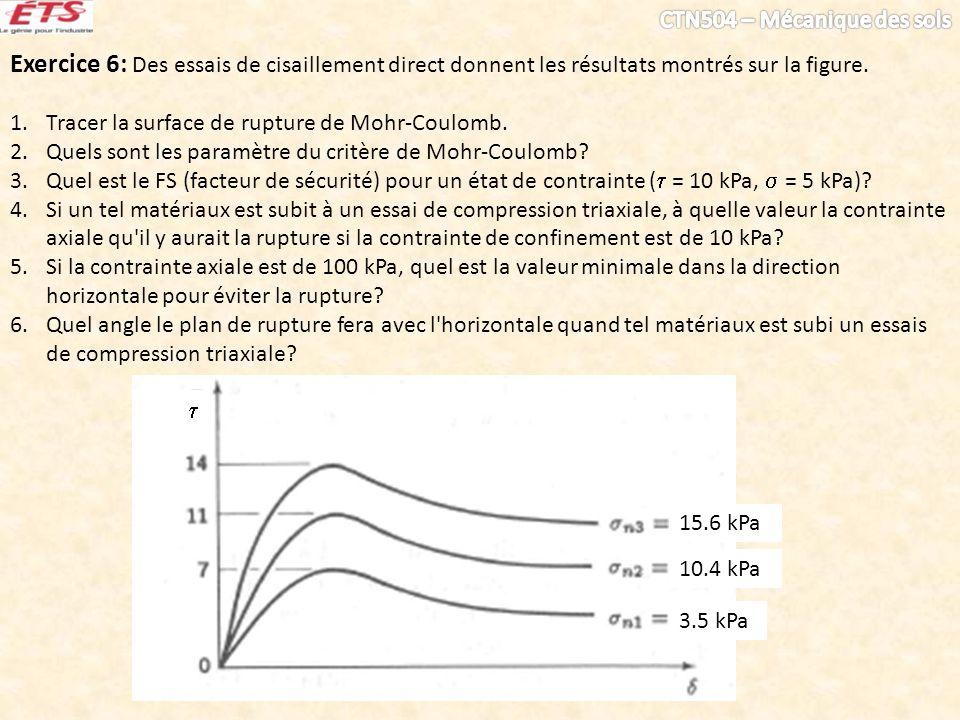 Exercice 6: Des essais de cisaillement direct donnent les résultats montrés sur la figure. 1.Tracer la surface de rupture de Mohr-Coulomb. 2.Quels son