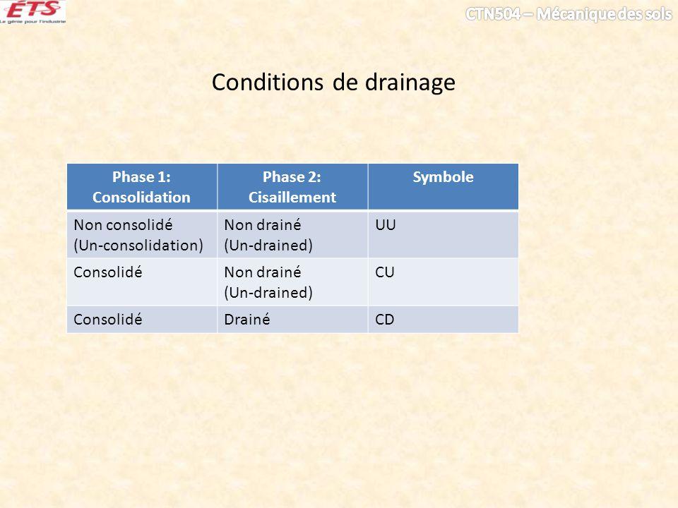 Conditions de drainage Phase 1: Consolidation Phase 2: Cisaillement Symbole Non consolidé (Un-consolidation) Non drainé (Un-drained) UU ConsolidéNon d