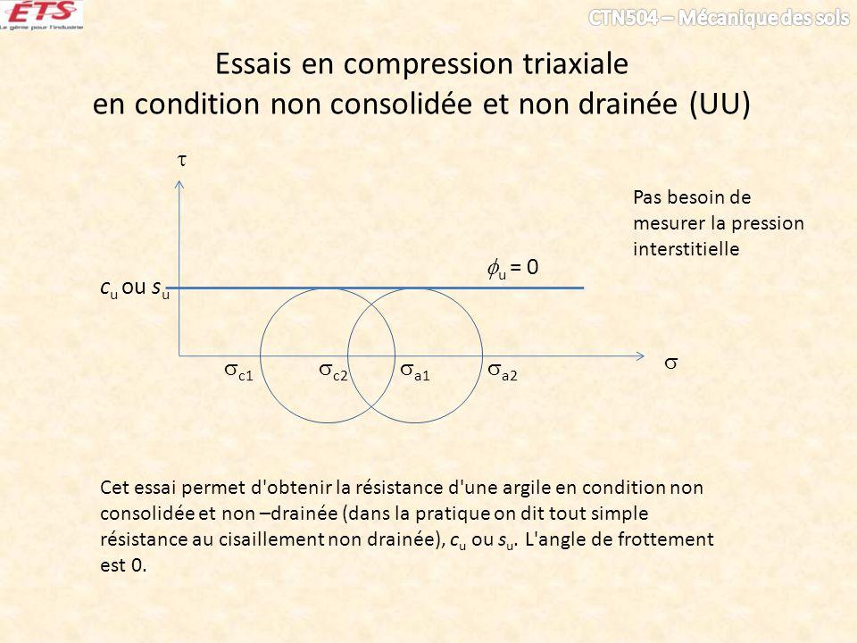 Essais en compression triaxiale en condition non consolidée et non drainée (UU) c1 c2 a1 a2 c u ou s u Cet essai permet d'obtenir la résistance d'une