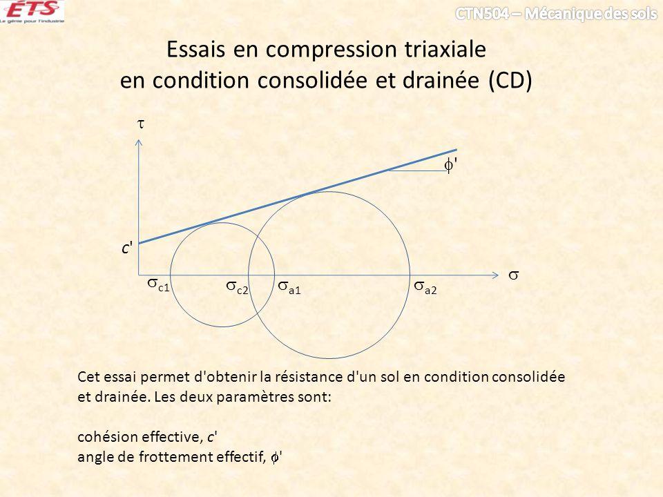 Essais en compression triaxiale en condition consolidée et drainée (CD) c1 c2 a1 a2 Cet essai permet d'obtenir la résistance d'un sol en condition con