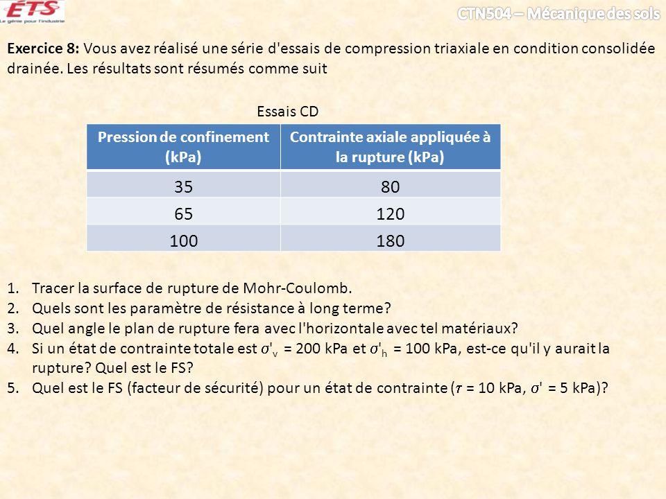 Exercice 8: Vous avez réalisé une série d'essais de compression triaxiale en condition consolidée drainée. Les résultats sont résumés comme suit 1.Tra