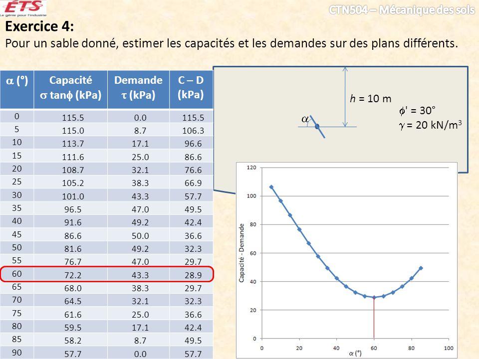 Exercice 4: Pour un sable donné, estimer les capacités et les demandes sur des plans différents. h = 10 m ' = 30° = 20 kN/m 3 (°) Capacité tan (kPa) D