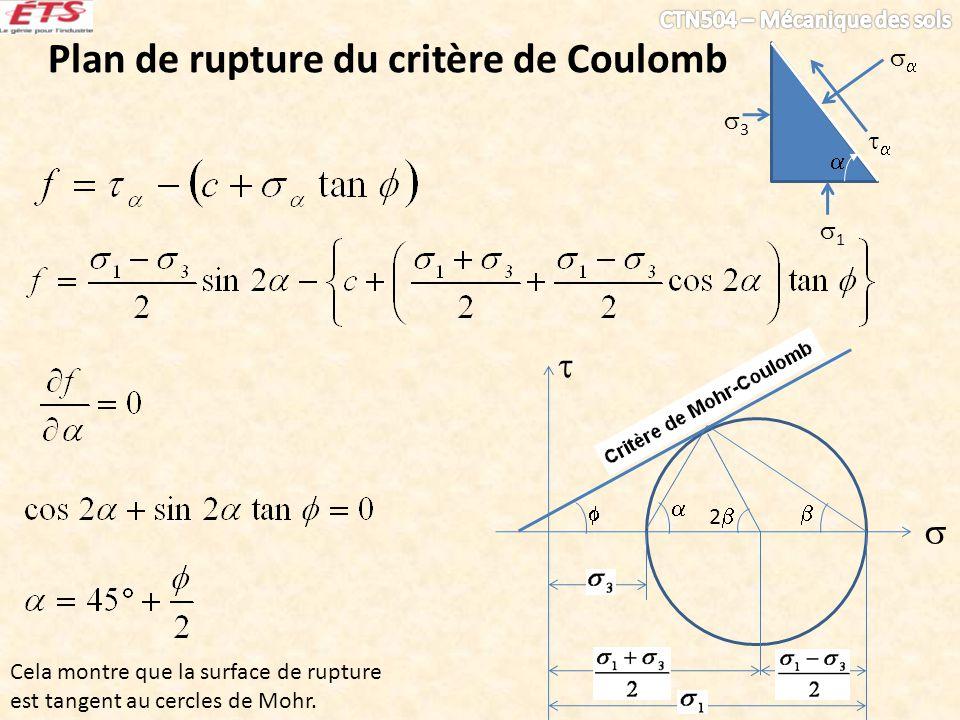 Critère de Coulomb La surface de rupture ou les plans de glissement font toujours un angle de 45°- /2 avec la contrainte principale maximale et un angle de 45°+ /2 avec la contrainte principale minimale 3 3 1 45°- /2 45°+ /2 plans de rupture usuellement observés pendant un essai triaxial