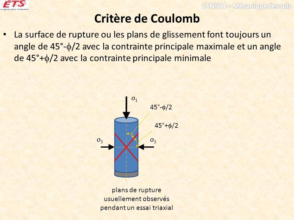 Critère de Coulomb La surface de rupture ou les plans de glissement font toujours un angle de 45°- /2 avec la contrainte principale maximale et un ang