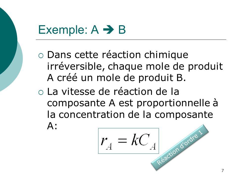 Exemple: A B La vitesse de formation de la composante B est identique à la vitesse de réaction de la composante A: 8