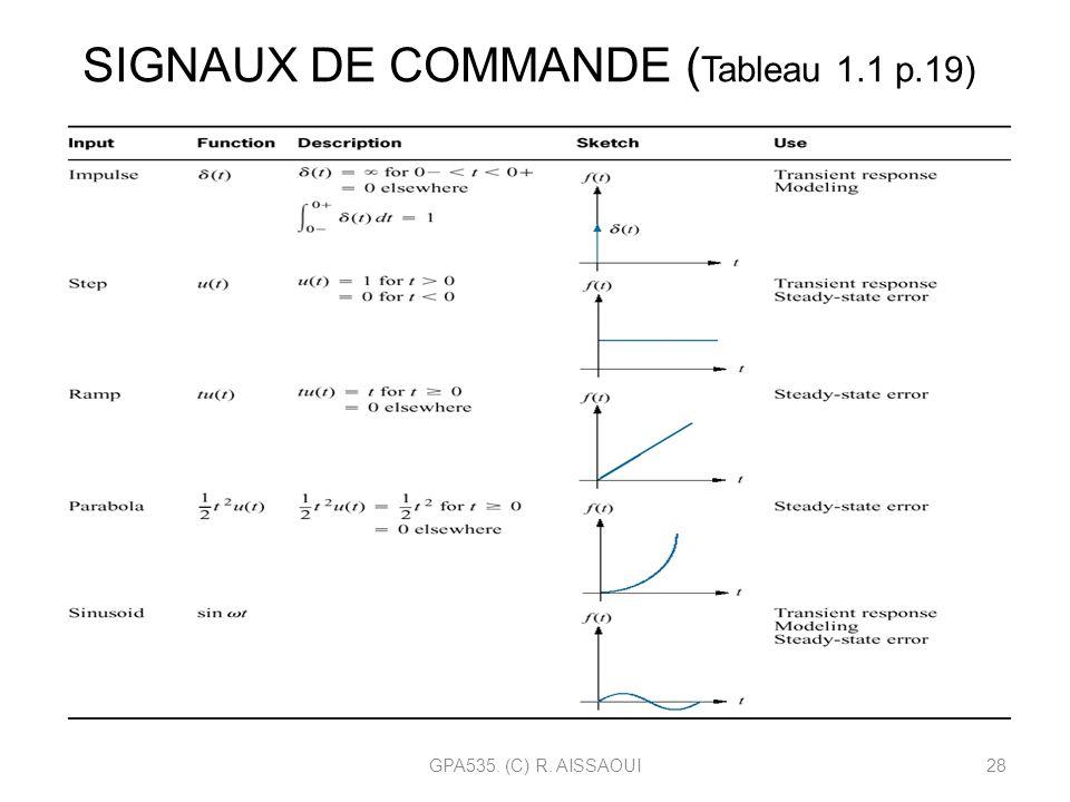 GPA535. (C) R. AISSAOUI28 SIGNAUX DE COMMANDE ( Tableau 1.1 p.19)