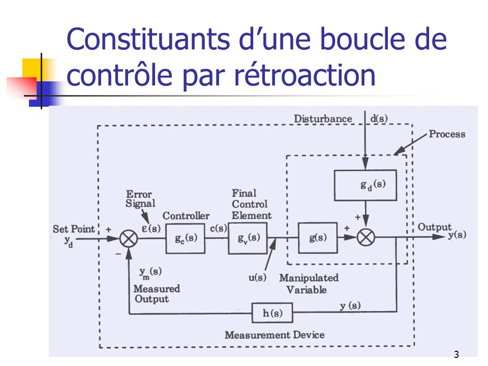 Commande en « Feedforward » Cette commande est utile lorsquune perturbation est mesurée et lorsque son impact sur le système peut être significatif, puisque la mesure de contrôle se fait en sortie.
