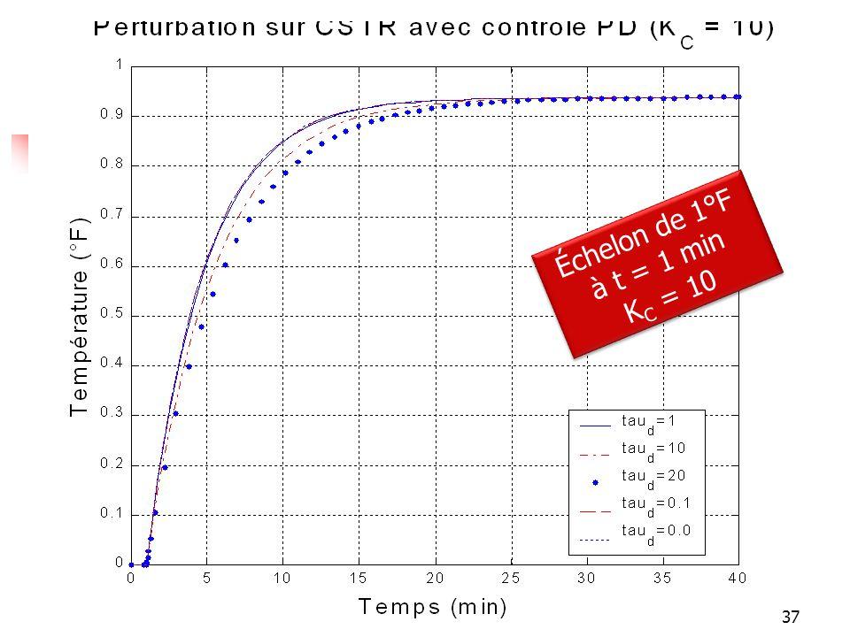 Réponses Échelon de 1°F à t = 1 min K C = 10 Échelon de 1°F à t = 1 min K C = 10 37