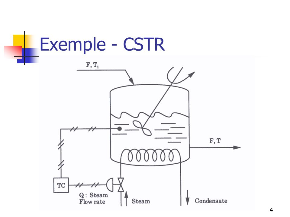 Équations de lexemple Pour analyser les différentes stratégies de contrôle, analysons le système suivant (en Laplace): 5