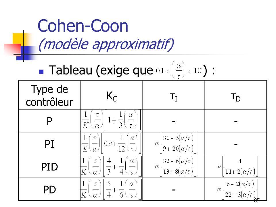 67 Cohen-Coon (modèle approximatif) Tableau (exige que ) : Type de contrôleur KCKC τIτI τDτD P-- PI- PID PD-
