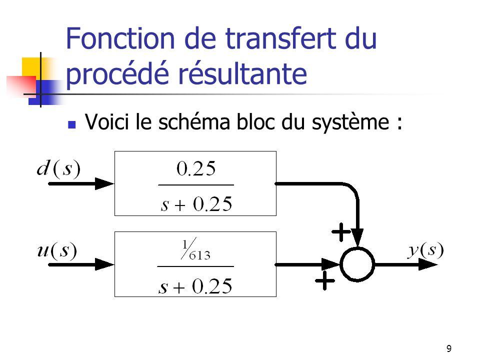 Fonction de transfert du capteur Supposons que le capteur ait une dynamique du premier ordre avec une constante de temps de 5 sec.