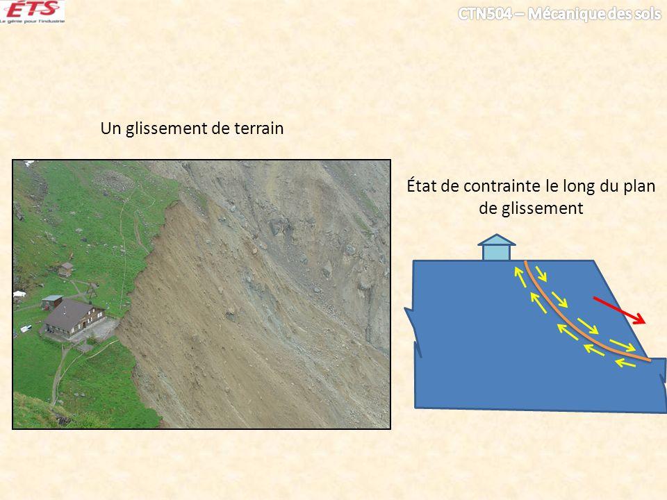 Un glissement de terrain État de contrainte le long du plan de glissement