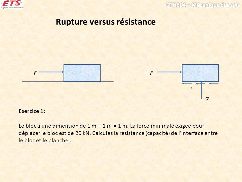 Rupture versus résistance F F Exercice 1: Le bloc a une dimension de 1 m 1 m 1 m.