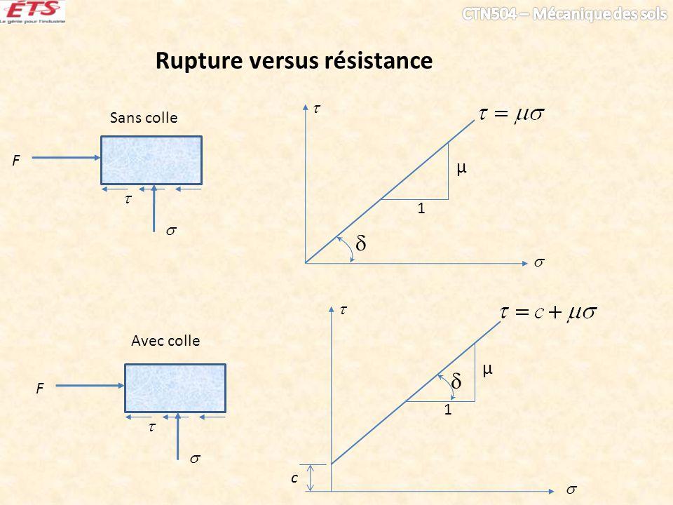 Rupture versus résistance 1 µ F Sans colle 1 µ F Avec colle c