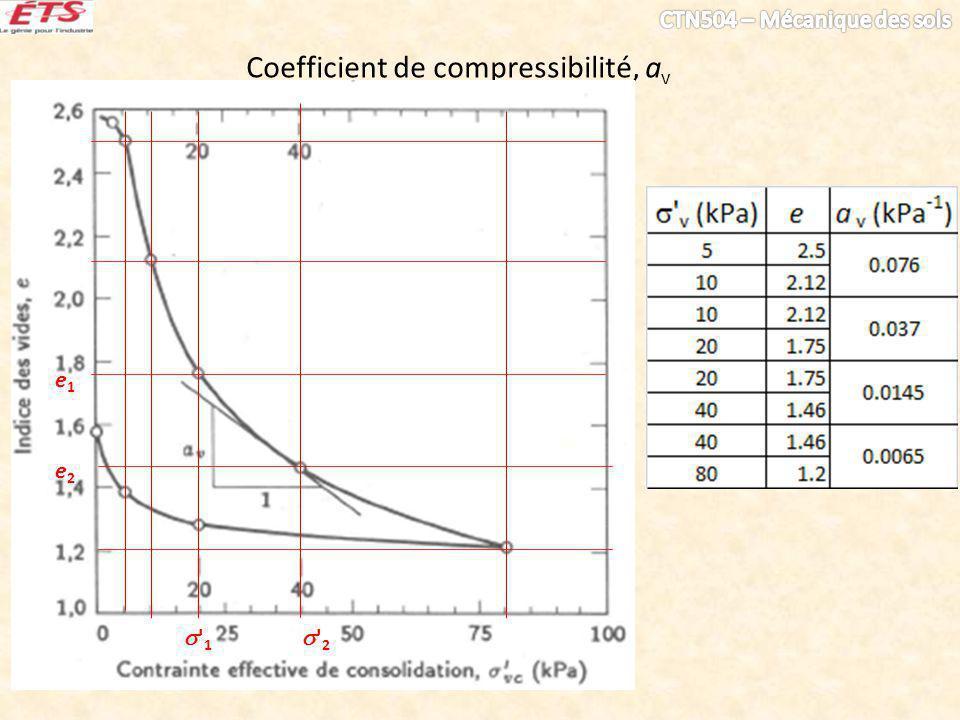 Coefficient de changement de volume, m v v1 1 2 v2