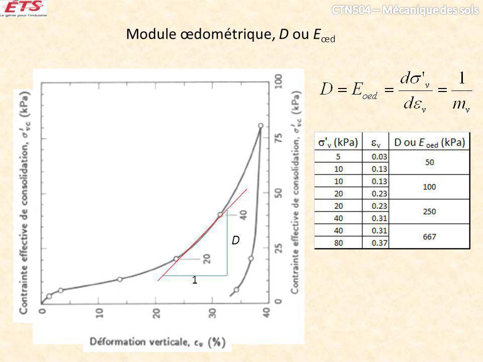 Module œdométrique, D ou E œd 1 D